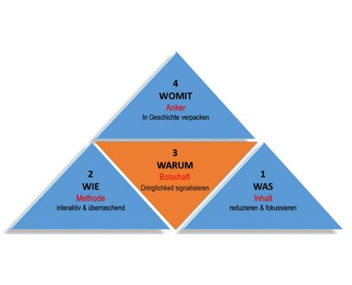 Präsentations-Pyramide