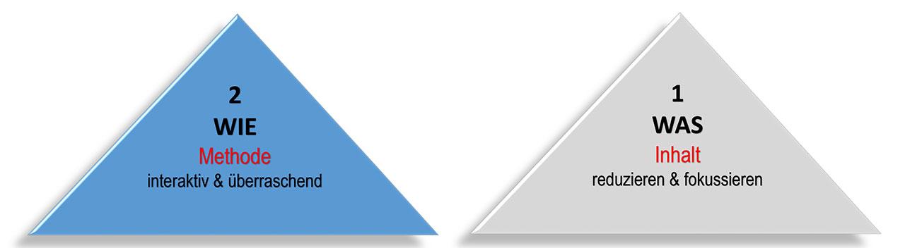 Präsentations-Pyramide 2