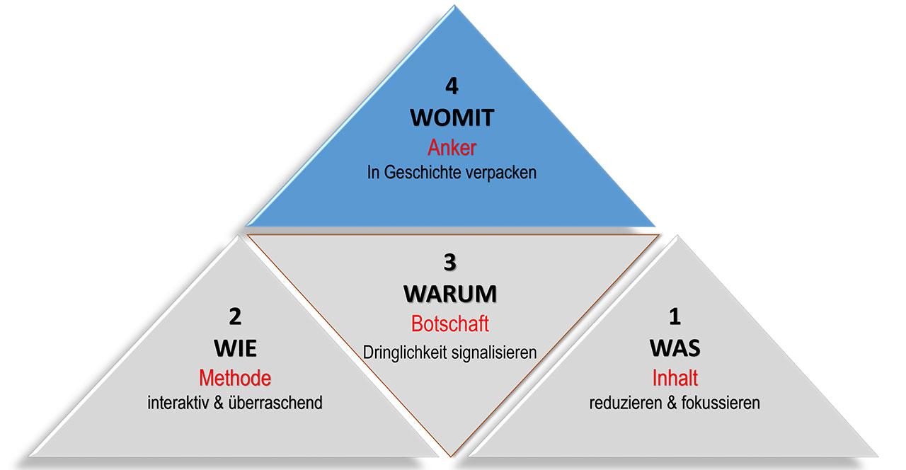 Präsentations-Pyramide 4