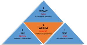 Präsentations-Pyramide 5